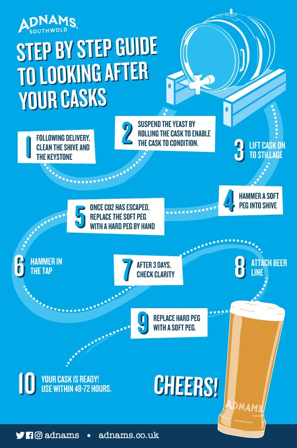Step-by-step guide to looking after your casks